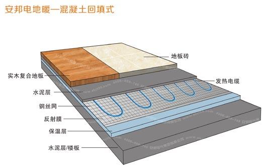 混凝土回填式电地热,湿式电地热