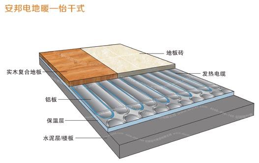 怡干式电地暖安装结构图